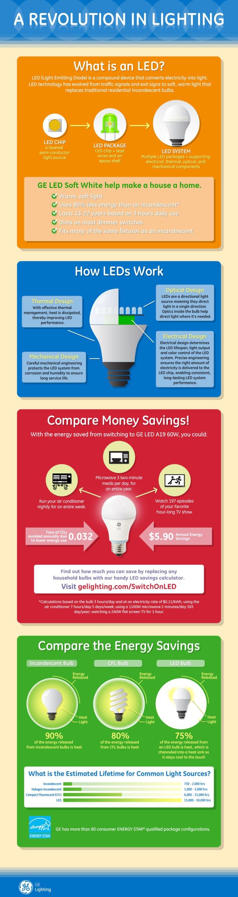 GE Lighting Infographic LED Revolution in Lighting