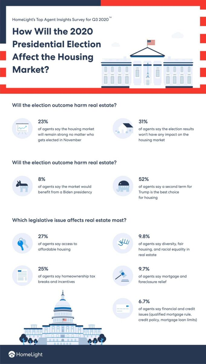 A HomeLight infographic showing how legislative issues will affect real estate