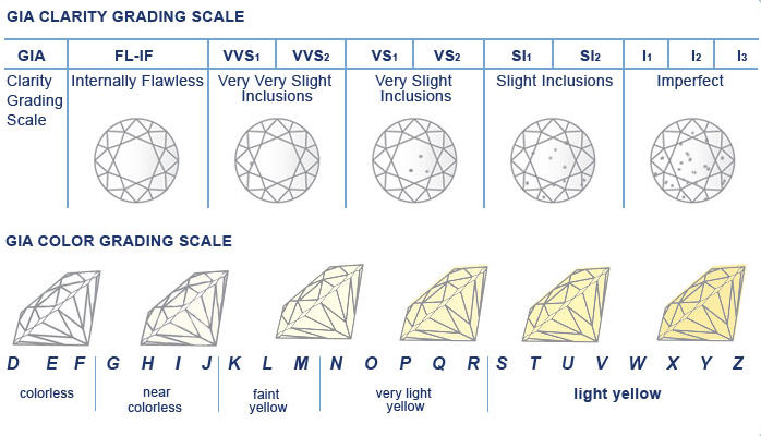 GIA clarity diamond grading scale
