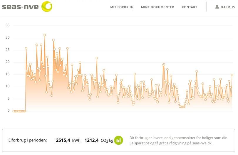 Graf over elforbrug i 2015
