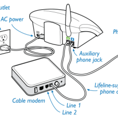 Dsl Modem Wiring Diagram Draw The Block Of Computer Connecting With Landline Communicator | Philips Lifeline