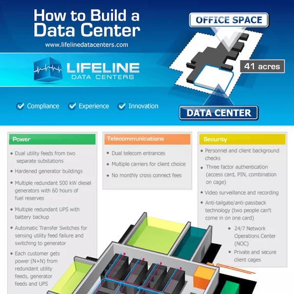 Infographic Ideas infographics indianapolis : Data Center Infographics | Lifeline Data Centers