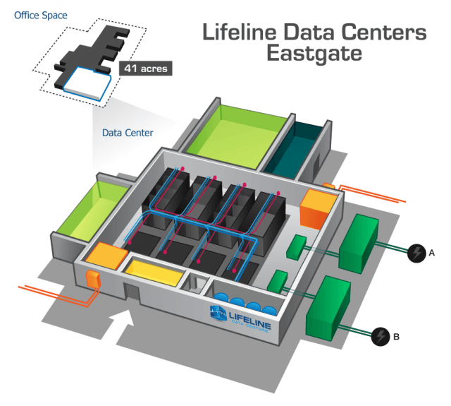 Lifeline Data Centers Eastgate: Our facility is located on 41 acres and combines a secure data center with secure office space.