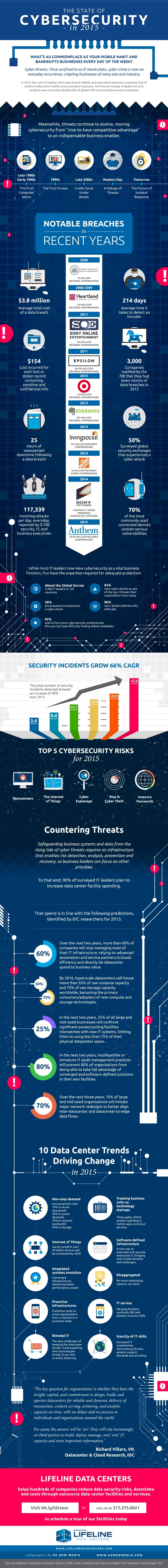 State-of-cybersecurity-2015-infographic