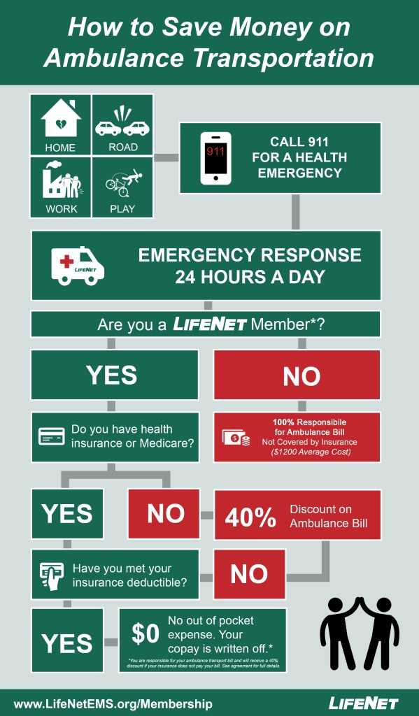 LifeNet Ambulance Membership Program Infographic