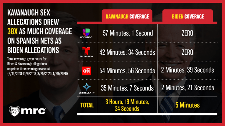 STUDY: Kavanaugh Sex Allegations Got 38X More Coverage Than Biden's