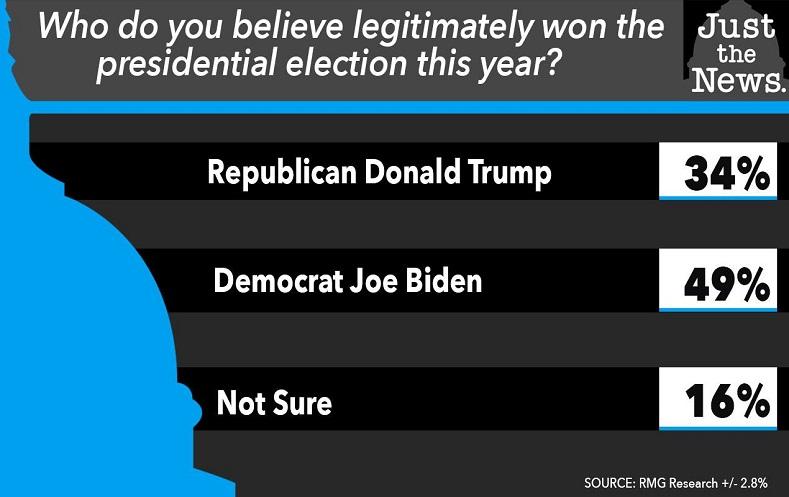 Poll: Less Than Half of Americans Think Joe Biden Won the Presidential Election