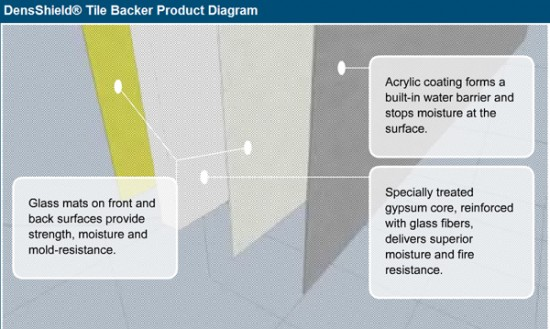 DensShield Tile Backer Product Diagram
