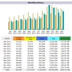By the numbers … 2011 Life of an Architect