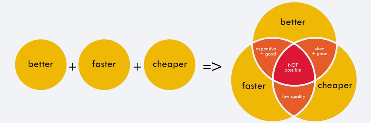 Better Faster Cheaper diagram full