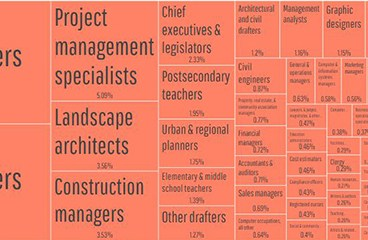 Workforce-Stats-Architecture Profession in Numbers