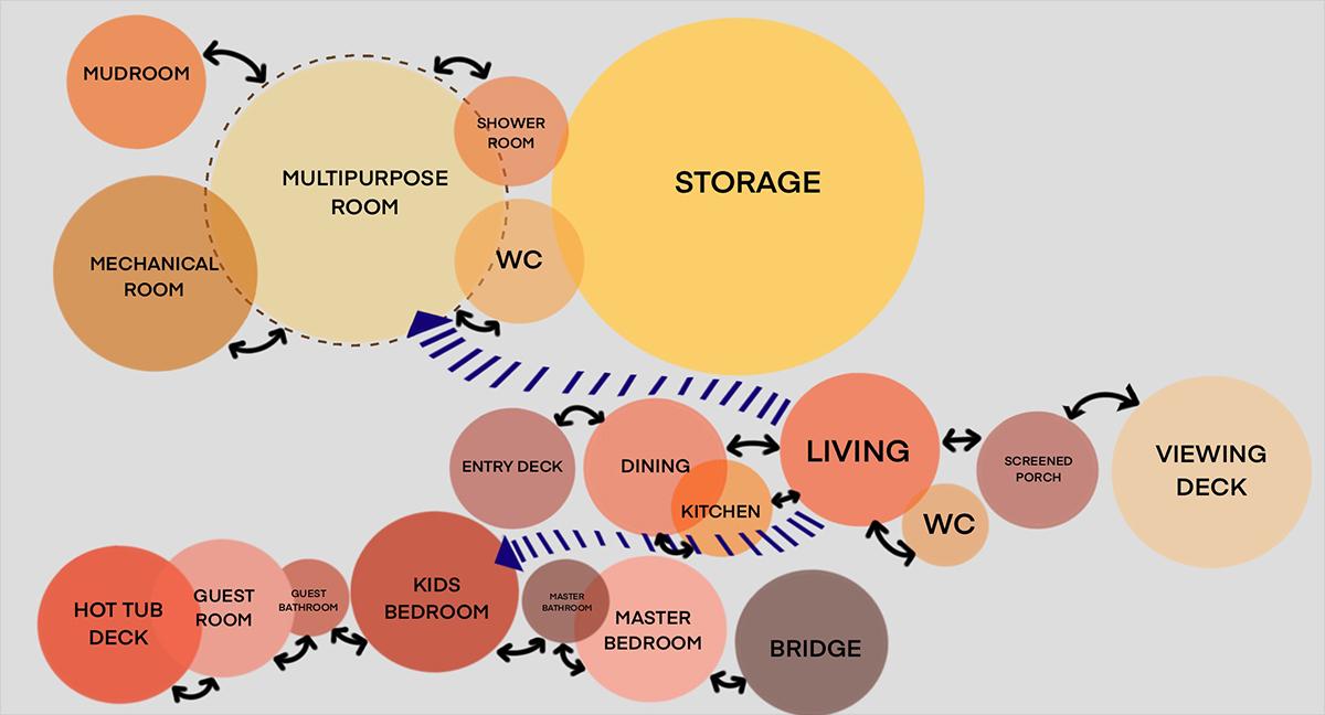 Architecture Bubble Diagram