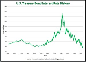 All-time low interest rates = all-time high bond prices