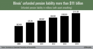 illinois-Unfunded_liabilities_11_17