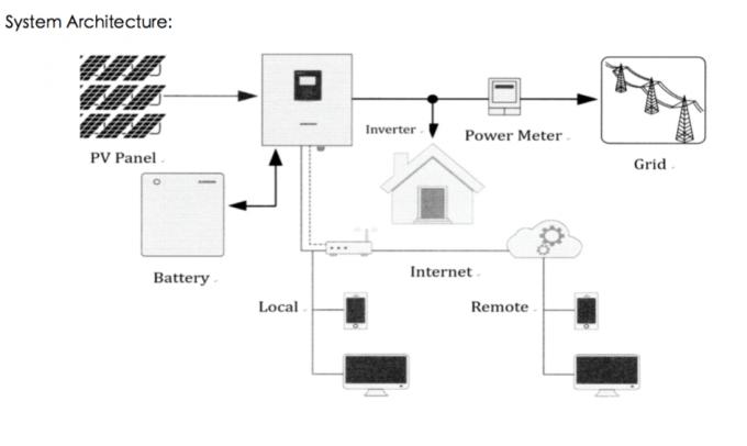 Powerwall 10.5Kwh 48V Home Energy Storage Smart BMS 51.2V