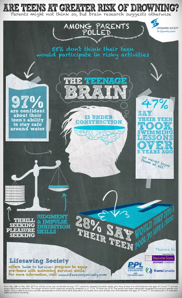 Teen Health Infographic