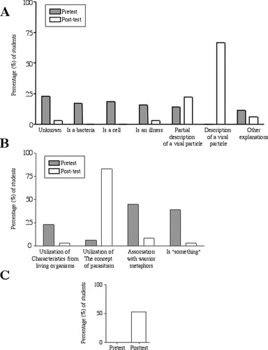 High School Intervention for Influenza Biology and