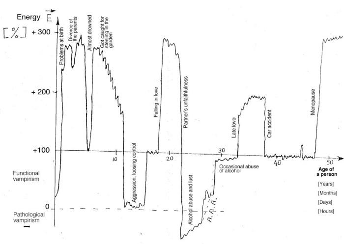 level of consciousness life graph