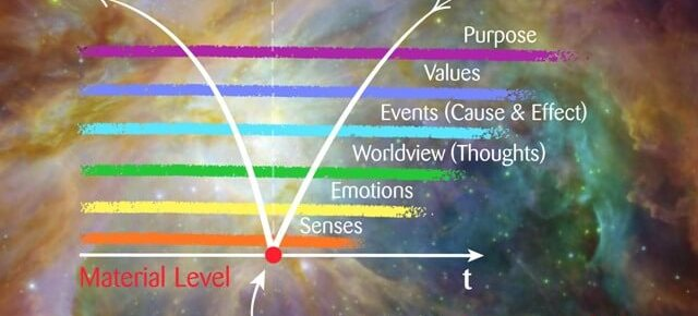 Levels of Consciousness and Modern Worldview
