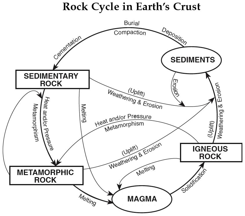 Useful Astronomy and Earth Science Resources