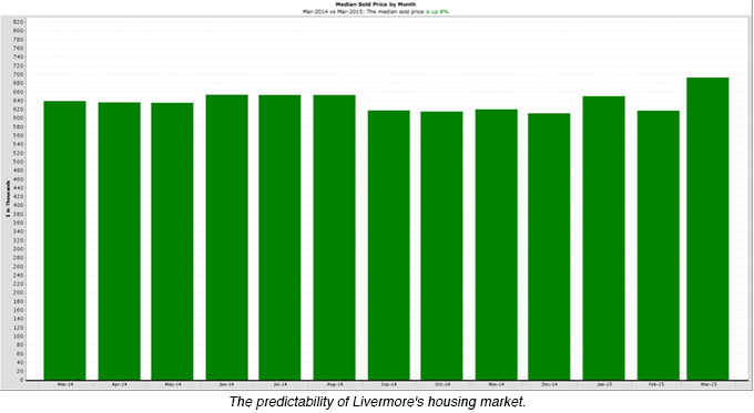 The predictability of Livermore's housing market.