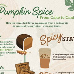 The Evolution of Pumpkin Spice