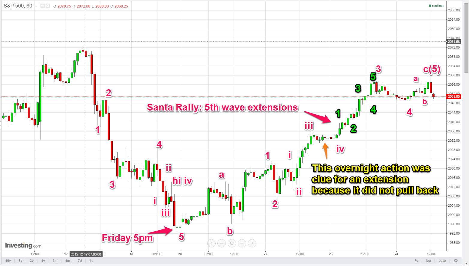 Elliott Wave (3rd and 5th Wave Extensions)