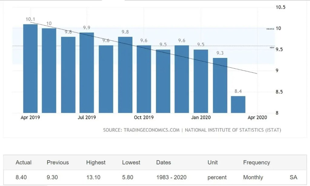 unemployment rate of Italy as a result of Covid19