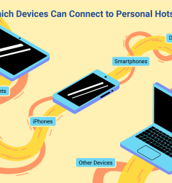 an illustration of the devices that can connect to personal hotspots  [ 1500 x 1000 Pixel ]
