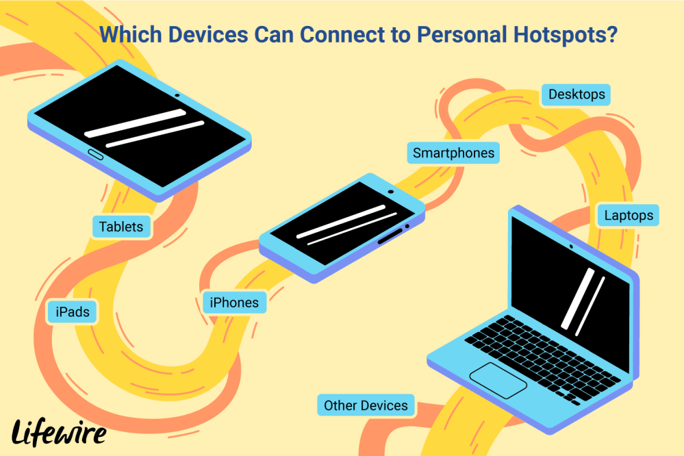 medium resolution of an illustration of the devices that can connect to personal hotspots