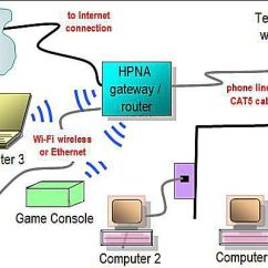 Cat5 Wiring Diagram Pdf Chevy Tilt Steering Column Network Layouts - Home Diagrams
