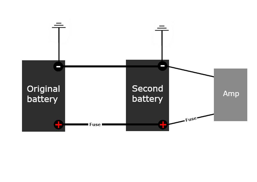 wiring diagram car stereo system lymph nodes in groin location adding a second battery for high end audio performance