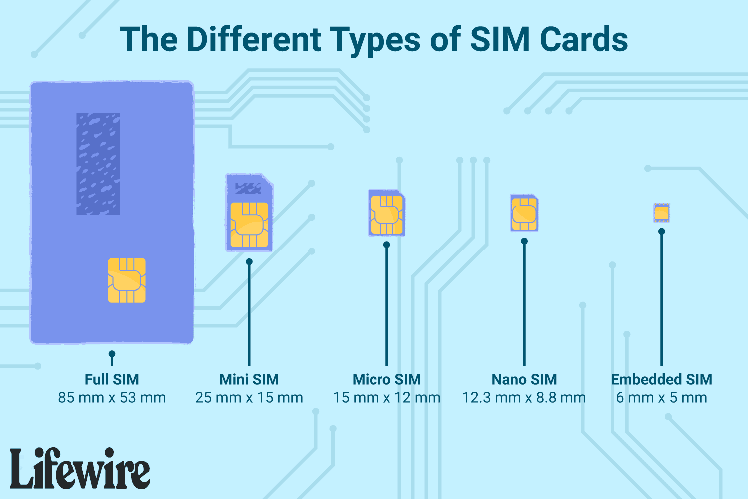 Got a new phone that you want to activate or an old phone that you want to start using on a different provider network? What Is A Sim Card