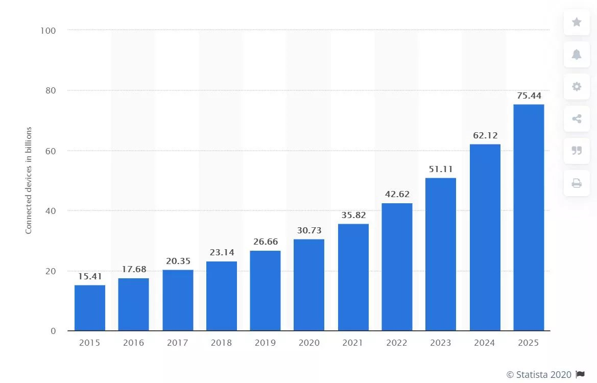 IoT Growth Stats - The Internet Tips