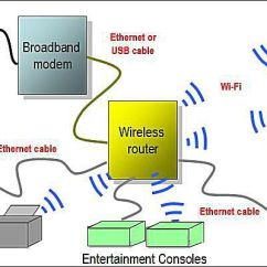 Home Theater Network Diagram Motor Control Wiring Symbols Layouts Diagrams Wireless Featuring Wi Fi Router