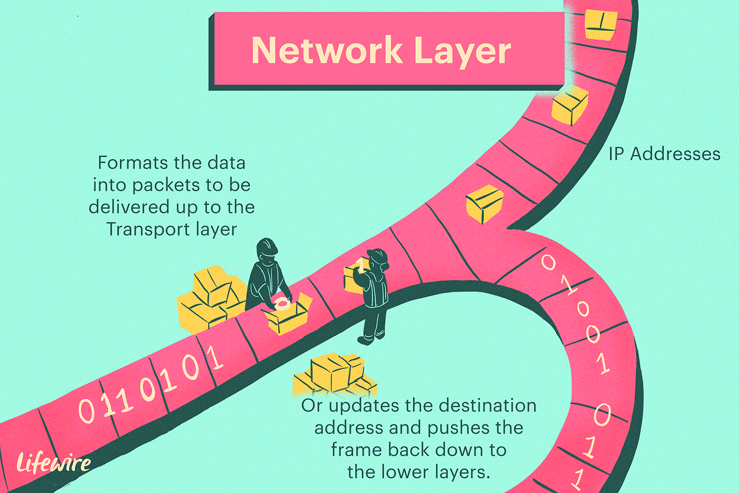 hight resolution of illustration of network layer