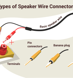 an illustration of the different types of speaker wire connectors  [ 1500 x 1000 Pixel ]