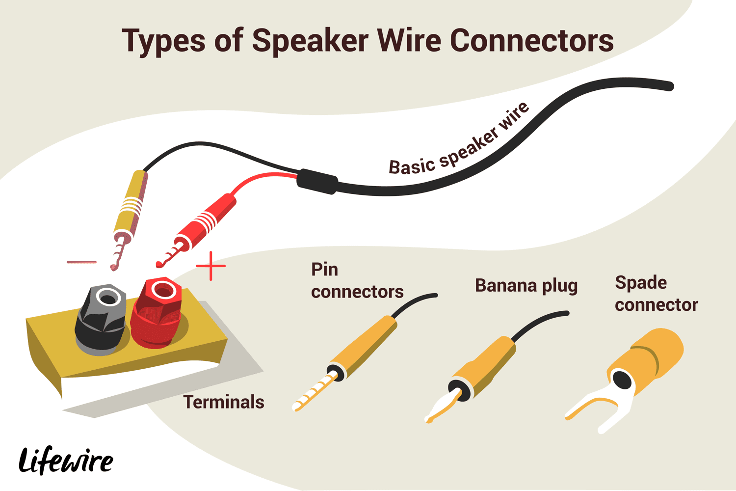 hight resolution of an illustration of the different types of speaker wire connectors