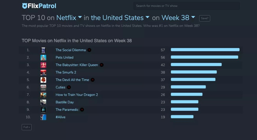 FlixPatrol data showing Cuties in Netflix's top 10 during the week of Sept 14