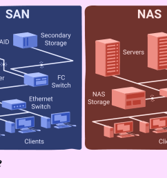 an in depth guide to the differences between san and nas [ 1500 x 1000 Pixel ]