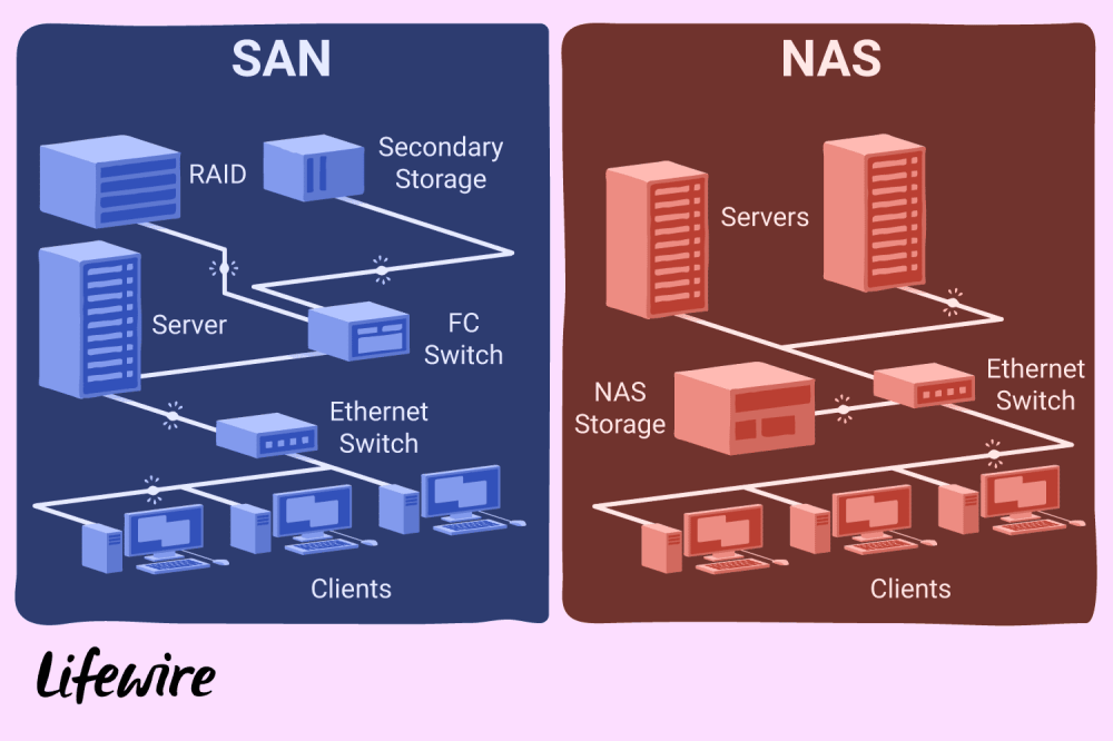 medium resolution of an in depth guide to the differences between san and nas