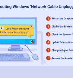 a guide to fixing the network cable unplugged errors in windows [ 1500 x 1000 Pixel ]