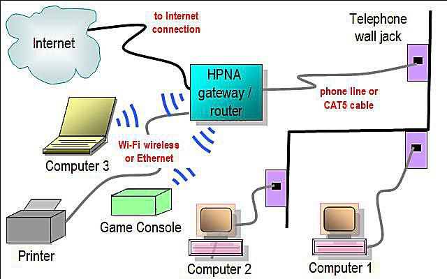 home theater network diagram mvc class example layouts diagrams phoneline featuring hpna gateway router