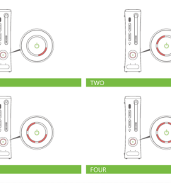 xbox 360 different red rings of death lights [ 1296 x 860 Pixel ]
