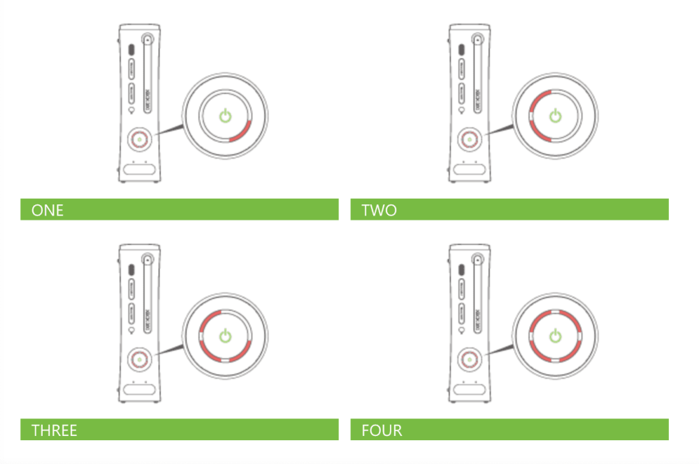 medium resolution of xbox 360 different red rings of death lights
