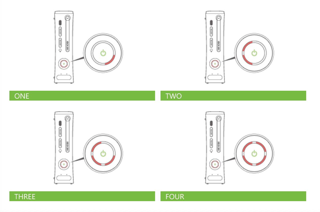 hight resolution of xbox 360 different red rings of death lights