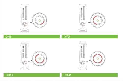 small resolution of xbox 360 different red rings of death lights