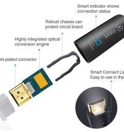 fibbr optical hdmi connector example [ 1250 x 832 Pixel ]