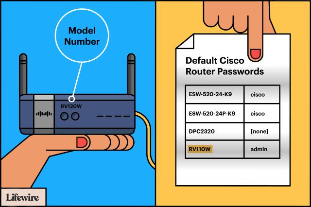 Cisco Default Password List (Updated September 21)