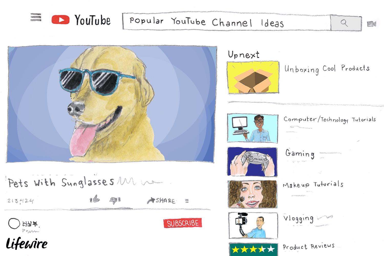 15 Popular Youtube Channel Ideas